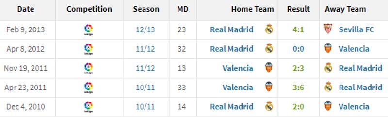 Statistik Mourinho vs Unai Emery