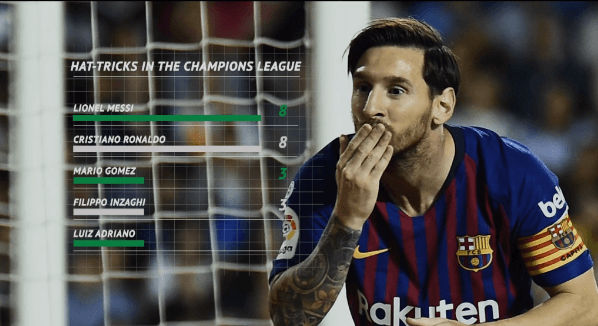 Rekor Hattrick Messi Champions League